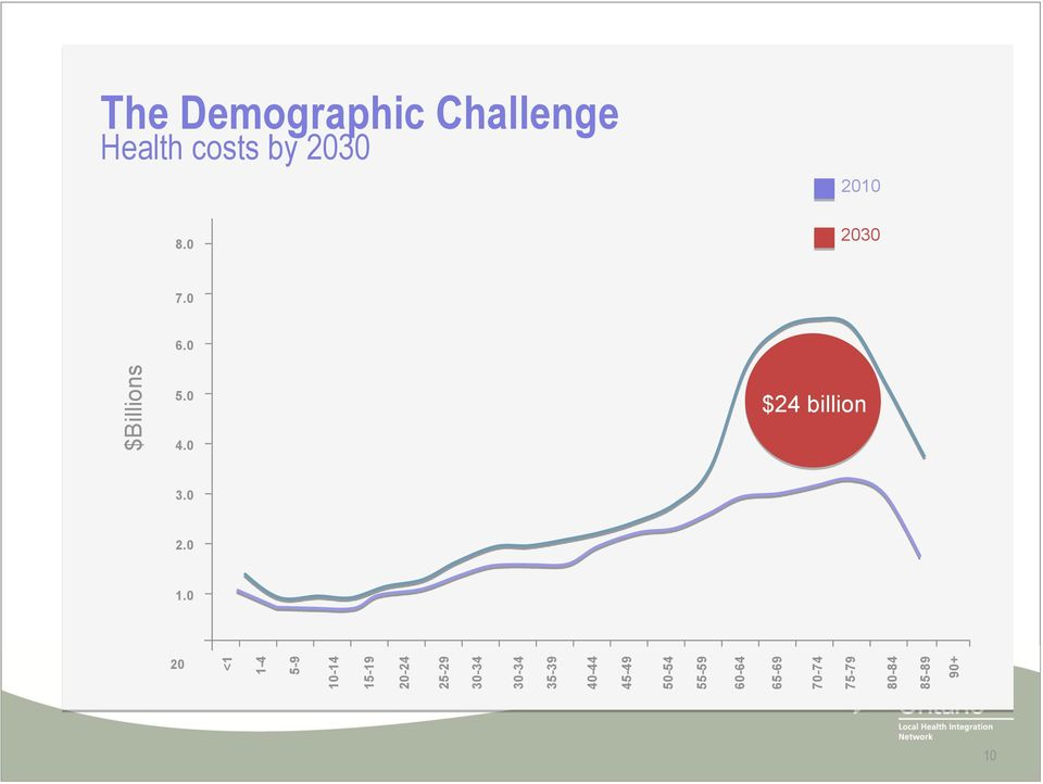 $Billions The Demographic Challenge Health costs by 2030