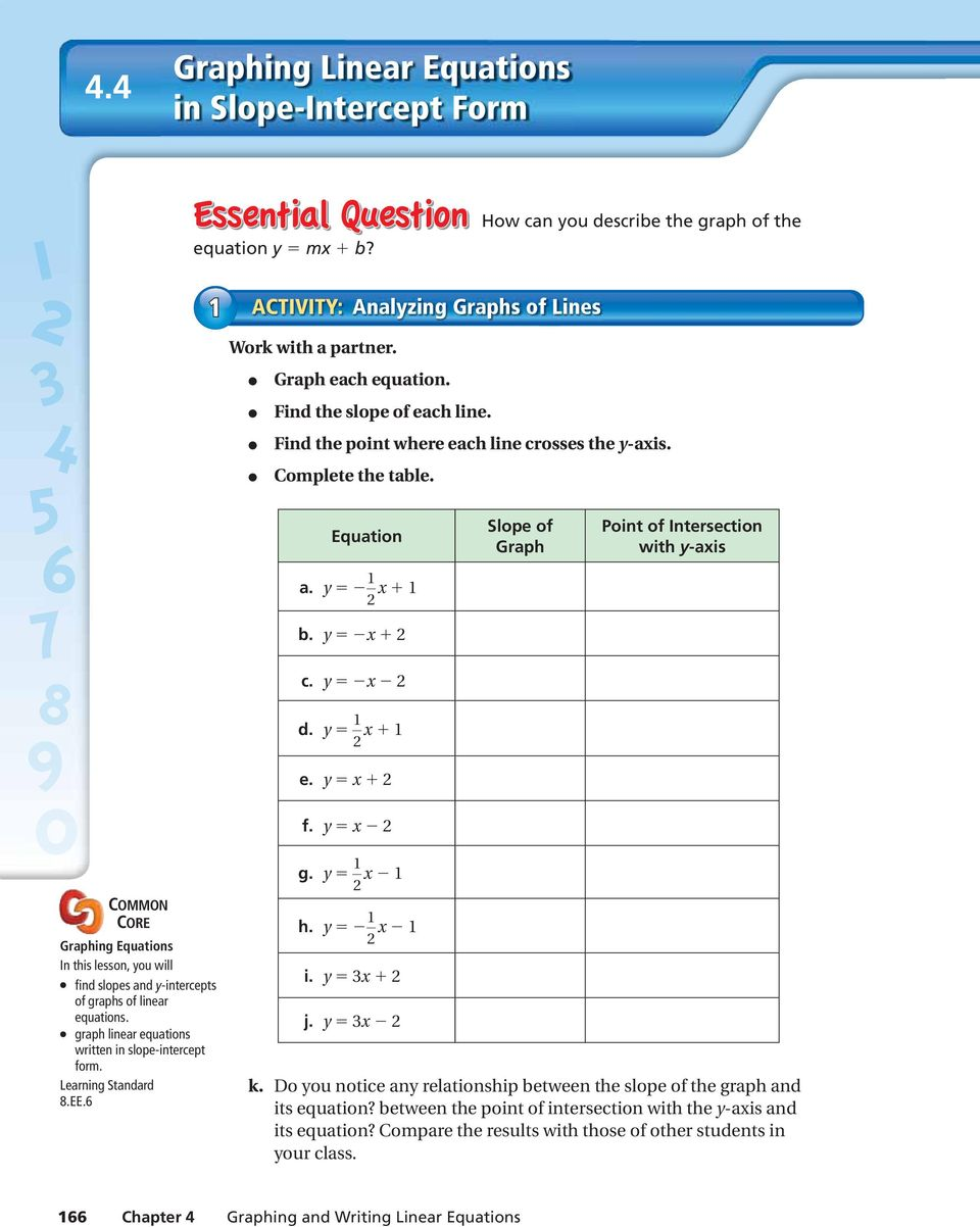 = COMMON CORE Graphing Equations In this lesson, ou will find slopes and -intercepts of graphs of linear equations. graph linear equations written in slope-intercept form. Learning Standard 8.EE.6 g.