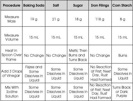 Use the information in the table below to answer questions 42-44. Properties of Some Substances A scientist measures out 15 ml each of baking soda, salt, sugar, iron filings, and corn starch.