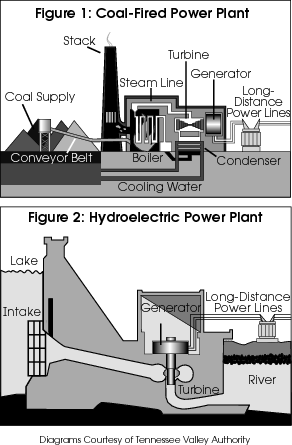 Use the power-plant diagrams and information below to answer questions 35-37. Power Plants An electric power plant in Toledo, Ohio, is powered by coal (see Figure 1).