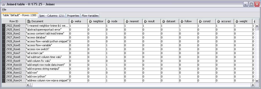 Forum Analysis Classify Posts Extracting attribute table