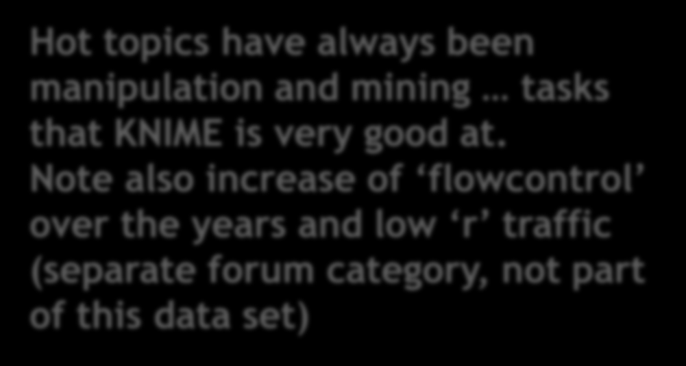 Forum Analysis Classify Posts Hot topics have always been manipulation and mining tasks that KNIME is very good at.