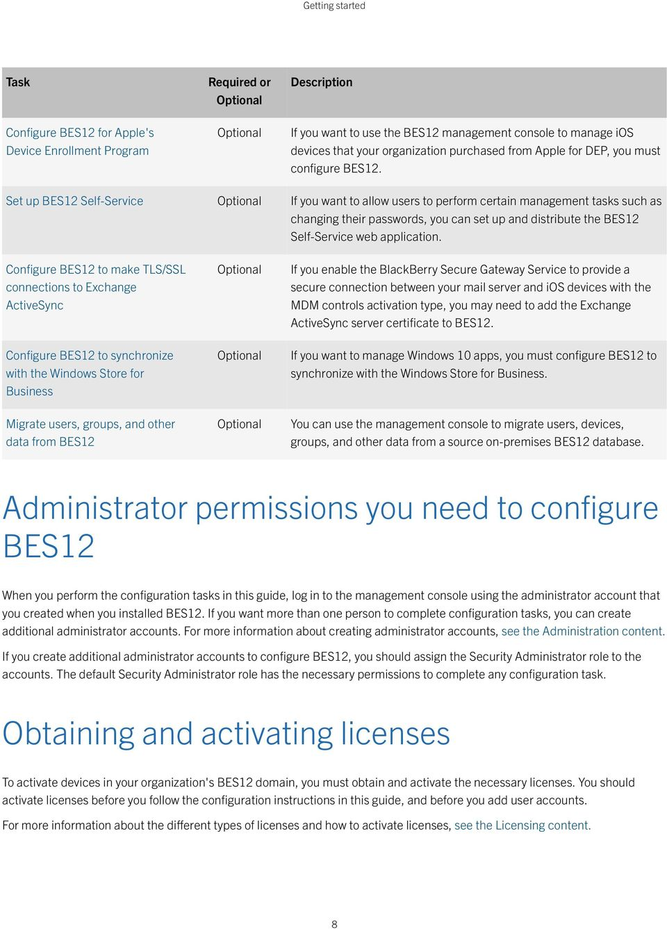 Set up BES12 Self-Service Optional If you want to allow users to perform certain management tasks such as changing their passwords, you can set up and distribute the BES12 Self-Service web