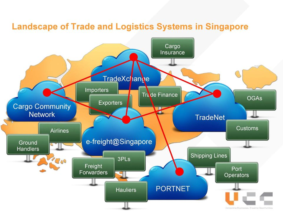 Importers Exporters e-freight@singapore Freight Forwarders 3PLs Trade