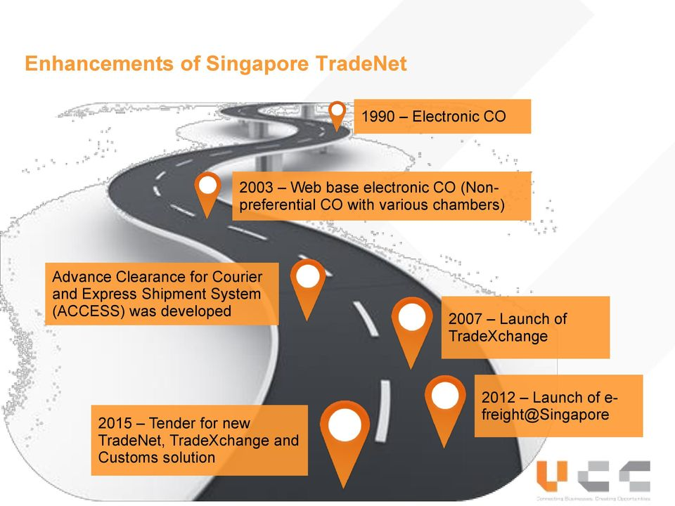 Express Shipment System (ACCESS) was developed 2007 Launch of TradeXchange 2015