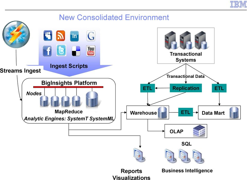 Data Replication ETL MapReduce Analytic Engines: SystemT SystemML