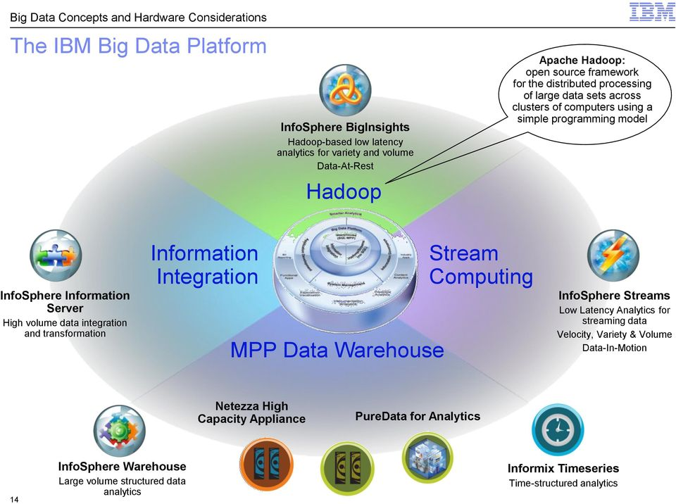 volume data integration and transformation Information Integration MPP Data Warehouse Stream Computing InfoSphere Streams Low Latency Analytics for streaming data Velocity, Variety