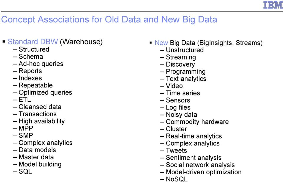 Big Data (BigInsights, Streams) Unstructured Streaming Discovery Programming Text analytics Video Time series Sensors Log files Noisy data