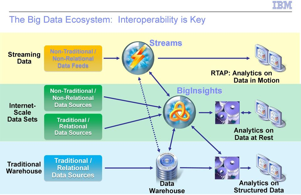 Traditional / Relational Data Sources Streams RTAP: Analytics on Data in Motion BigInsights