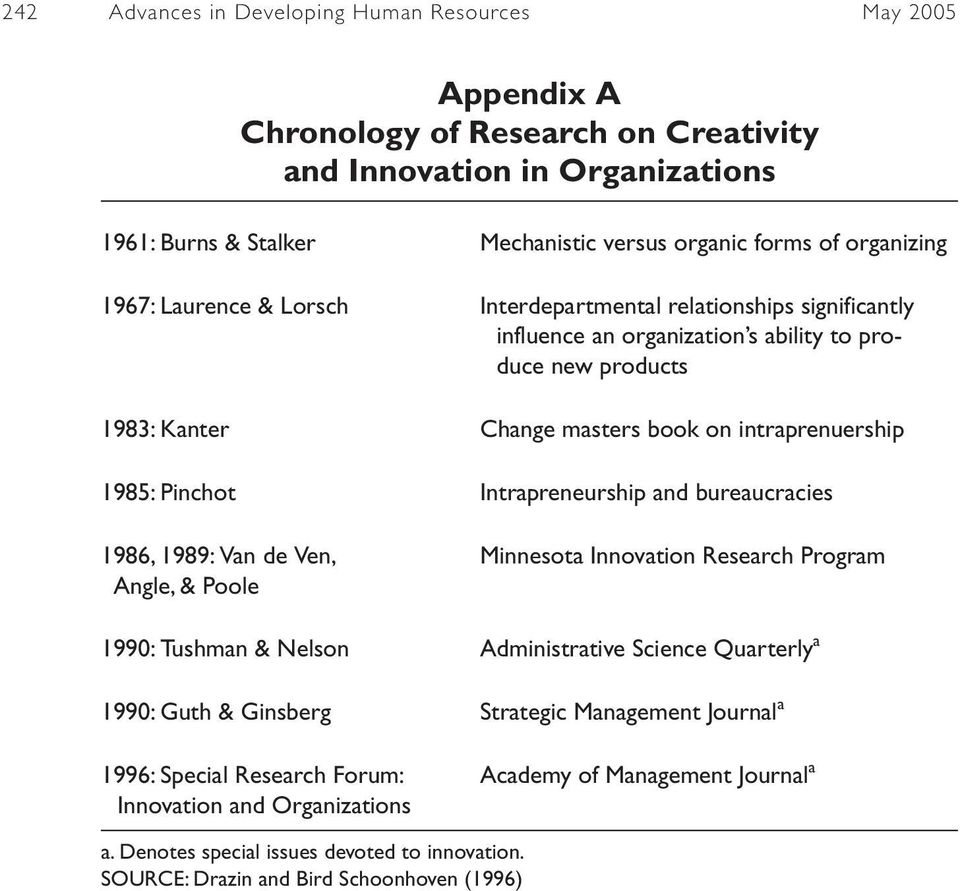 innovation and creativity in organization essay The organization of creative thinking (event though creativity is a personal gift), innovation, is the result of creativity in an appropriate organizational culture and it is this business culture what stimulates and sustains, through creativity techniques, the possibility for the development of individual and group creative abilities.