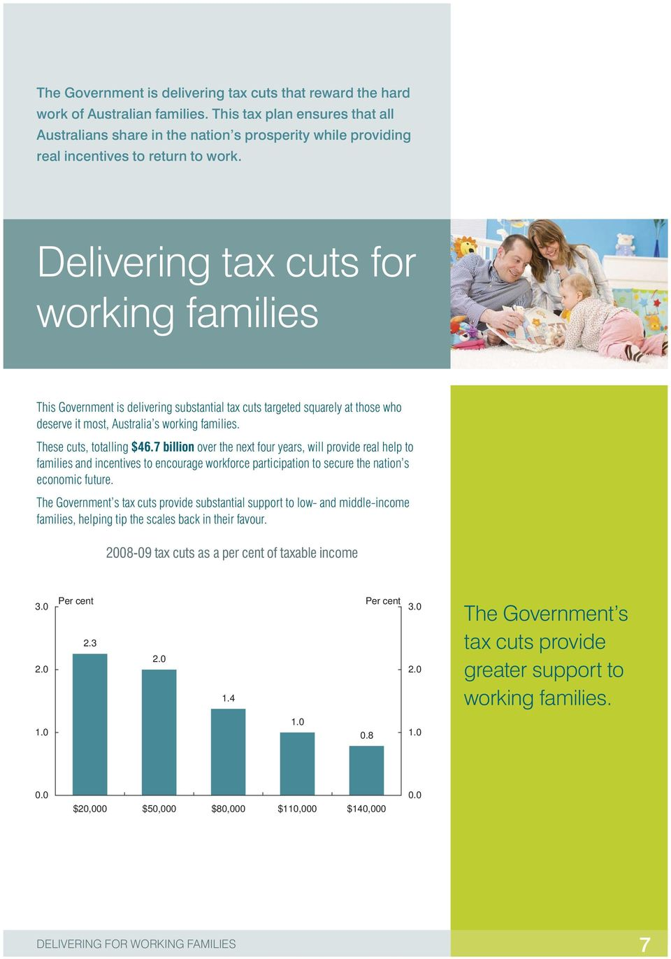 Delivering tax cuts for working families This Government is delivering substantial tax cuts targeted squarely at those who deserve it most, Australia s working families. These cuts, totalling $46.