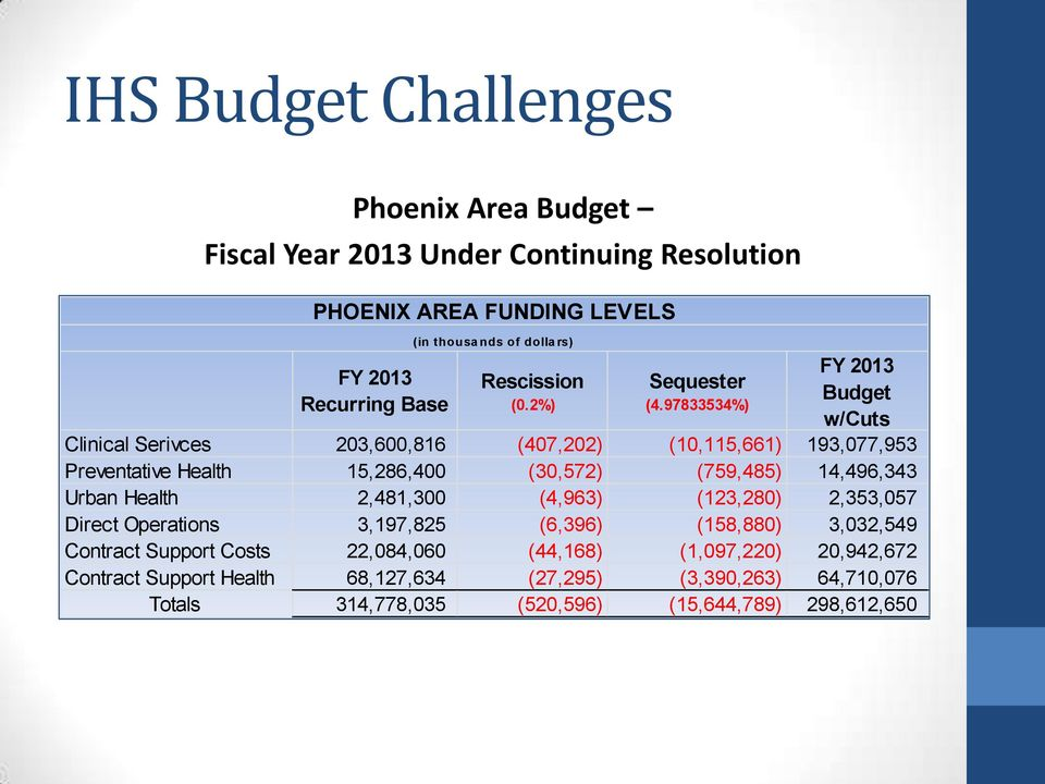 97833534%) FY 2013 Budget w/cuts Clinical Serivces 203,600,816 (407,202) (10,115,661) 193,077,953 Preventative Health 15,286,400 (30,572) (759,485) 14,496,343