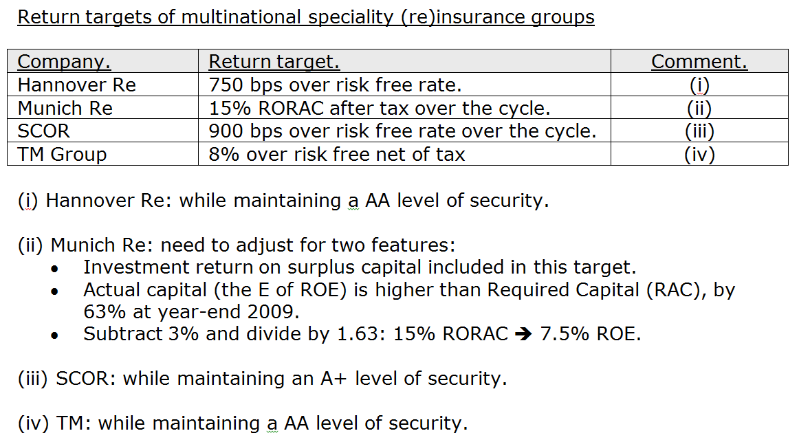 Setting risk appetite - return