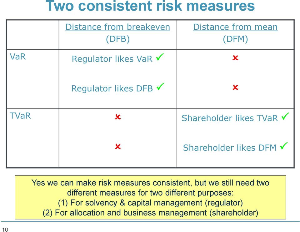 make risk measures consistent, but we still need two different measures for two different purposes: (1)