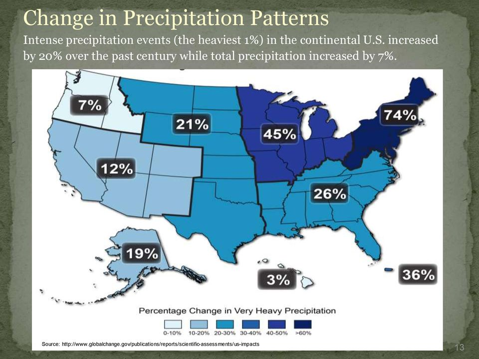 increased by 20% over the past century while total precipitation