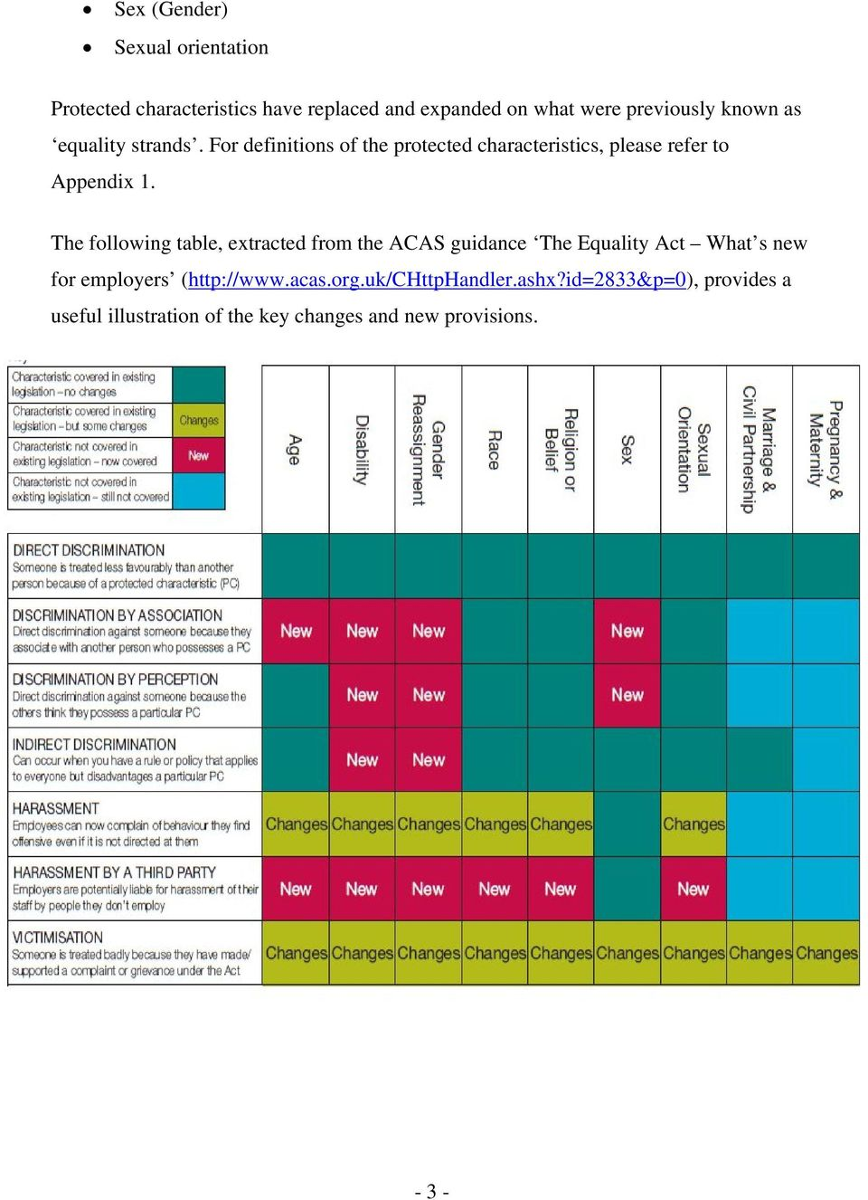 The following table, extracted from the ACAS guidance The Equality Act What s new for employers (http://www.