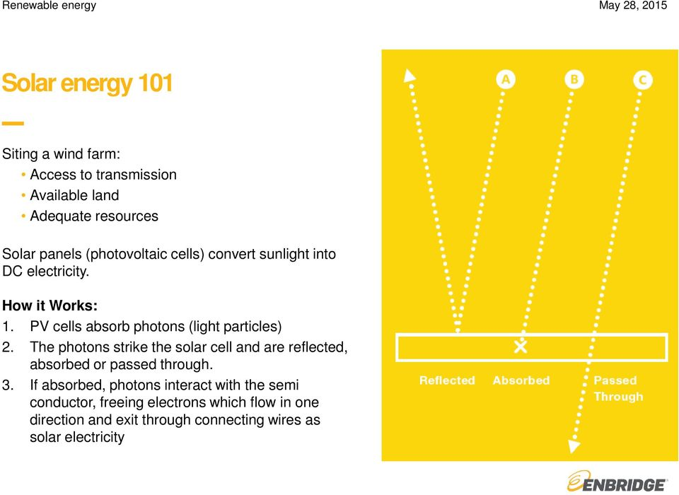 PV cells absorb photons (light particles) 2. The photons strike the solar cell and are reflected, absorbed or passed through.