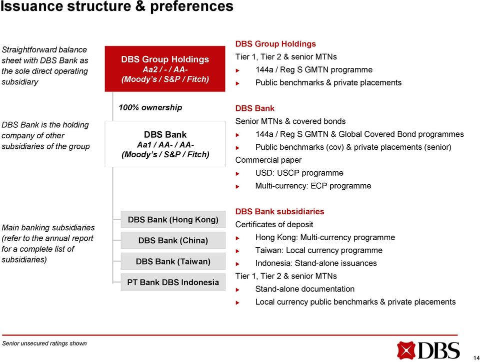 (Moody s / S&P / Fitch) DBS Bank Senior MTNs & covered bonds 144a / Reg S GMTN & Global Covered Bond programmes Public benchmarks (cov) & private placements (senior) Commercial paper USD: USCP
