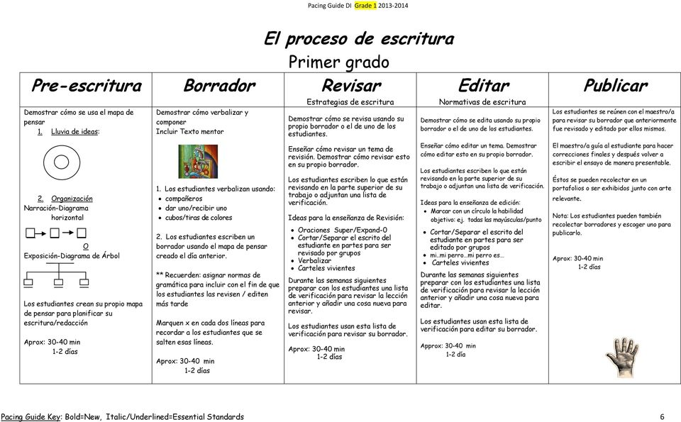 pacing guide di grade distrito escolar unificado de pittsburg primer grado pdf alabama pacing guide for math alabama science pacing guide