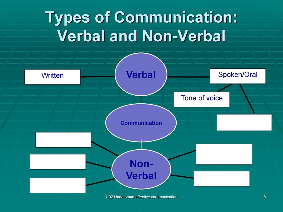 of voice Communication Non- 1.