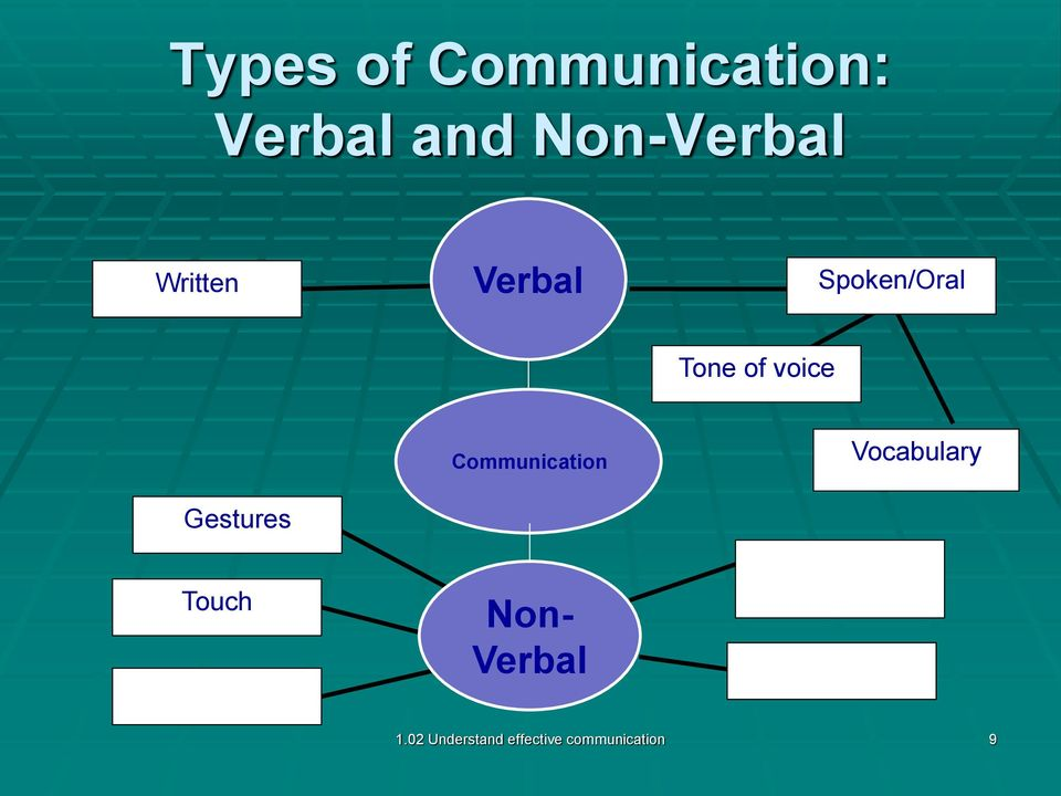 essays types communication Communication is the process of imparting or interchanging of thoughts and opinions by speech, writing or signs there are several types and kinds of communication some types of communication are: mass communication, group communication, individual, public, interpersonal and intrapersonal communication, corporate communication.