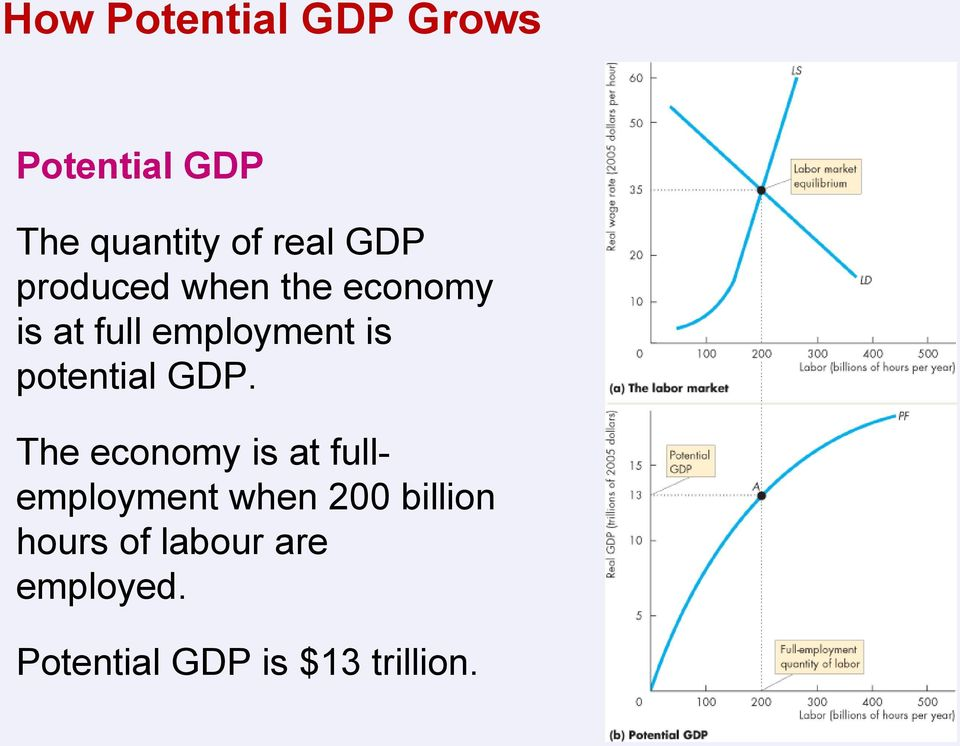 potential GDP.
