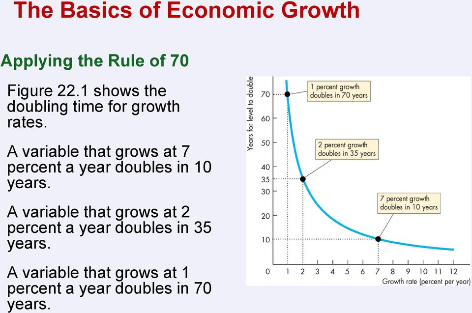 A variable that grows at 7 percent a year doubles in 10 years.