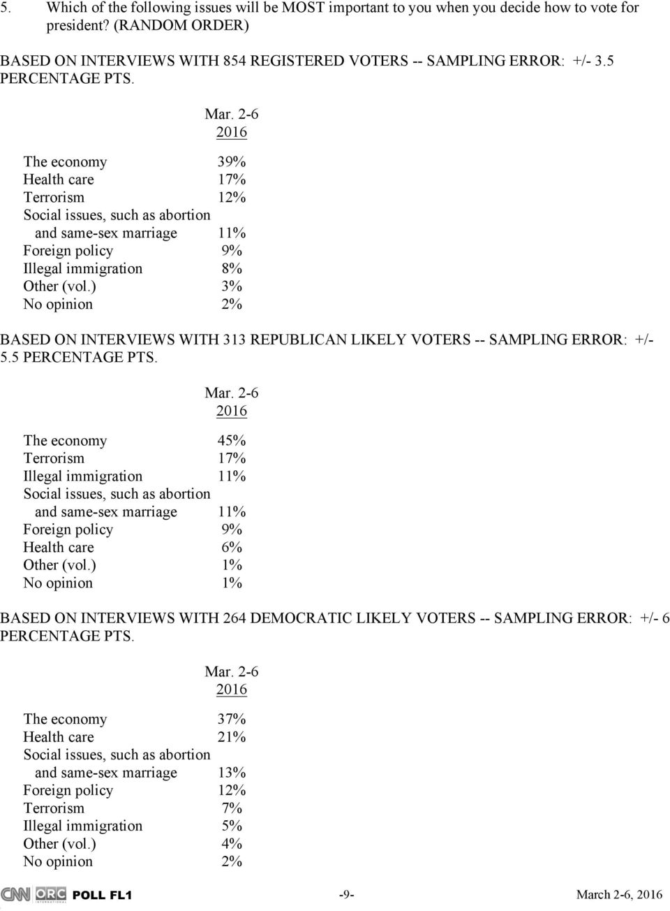 ) 3% No opinion 2% BASED ON INTERVIEWS WITH 313 REPUBLICAN LIKELY VOTERS -- SAMPLING ERROR: +/- 5.5 PERCENTAGE PTS.