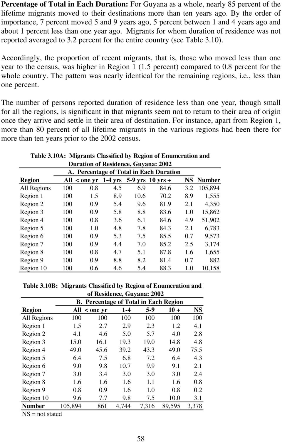 Migrants for whom duration of residence was not reported averaged to 3.2 percent for the entire country (see Table 3.10).