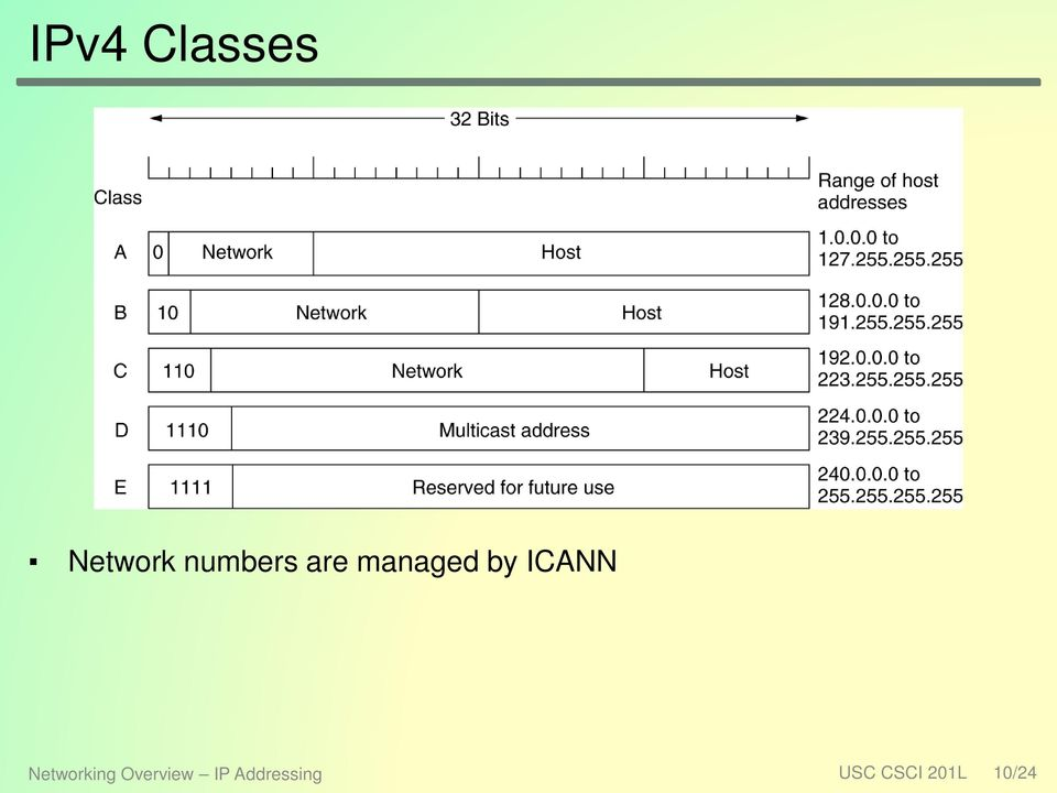ICANN Networking Overview