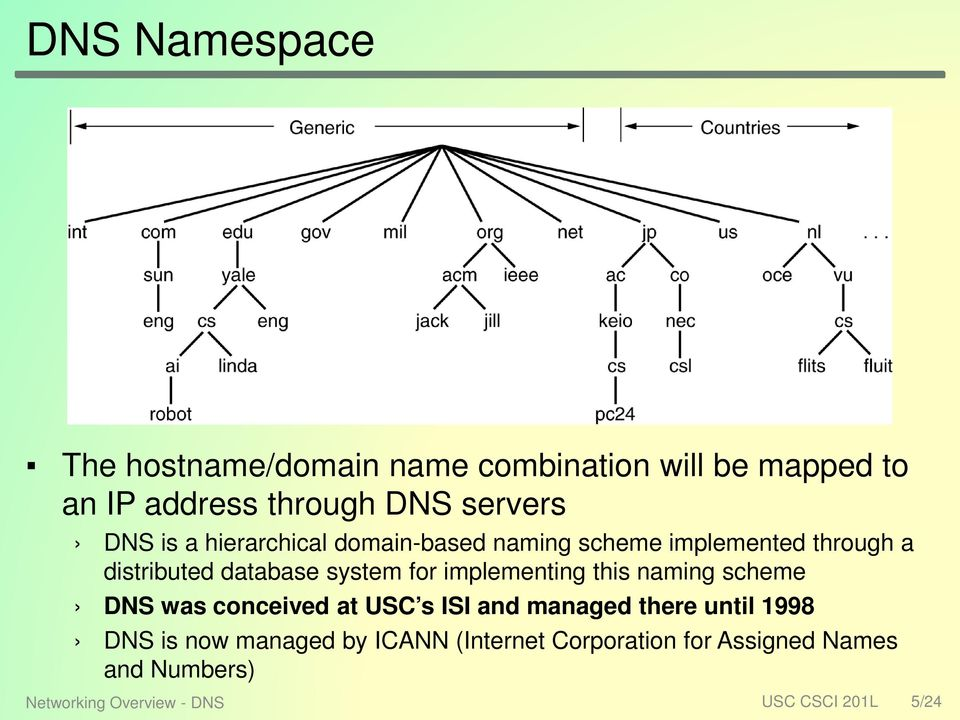 implementing this naming scheme DNS was conceived at USC s ISI and managed there until 1998 DNS is now