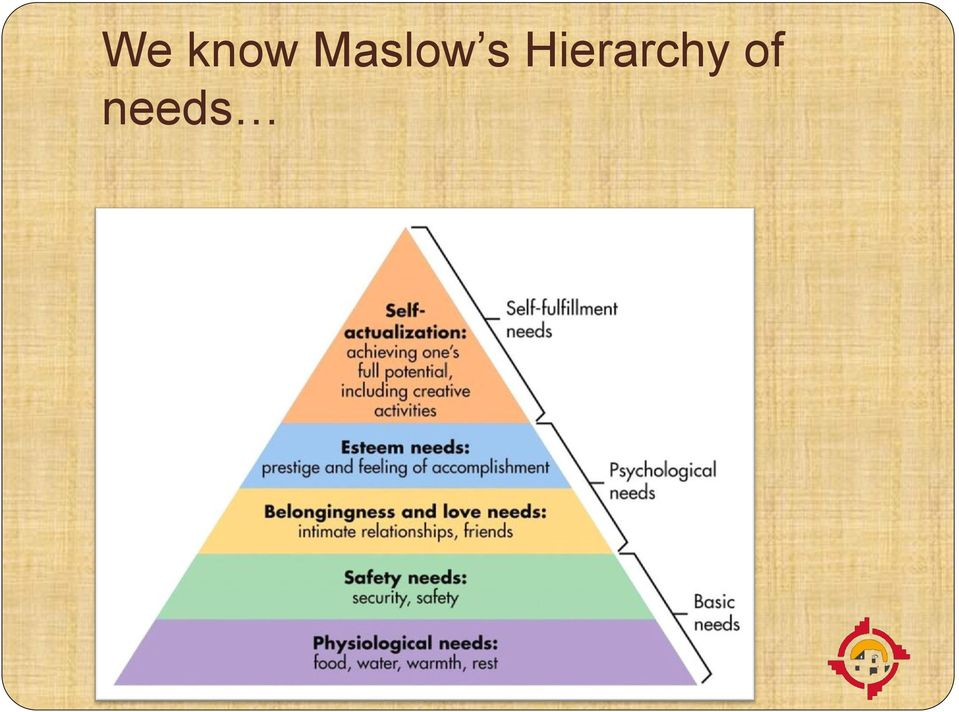 maslow hierarchy of needs Driven by the existence of unsatisfied needs, then it is worthwhile for a under graduate student to understand the true meaning of self actualisation and.