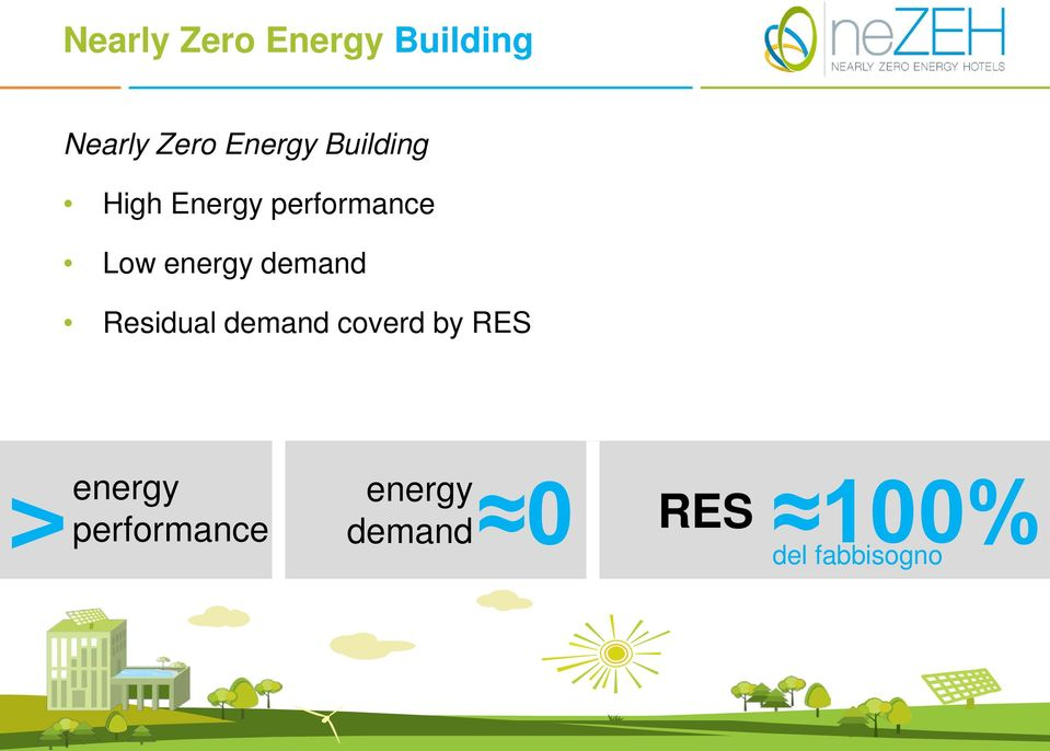 demand Residual demand coverd by RES > energy