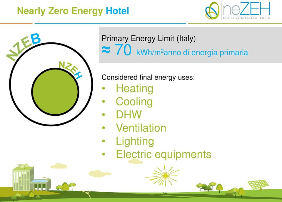 primaria Considered final energy uses: