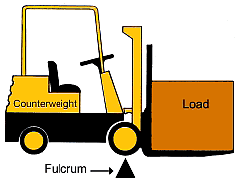 The Science of Load Handling Fulcrum Point The fulcrum point is the point at which a lever pivots.