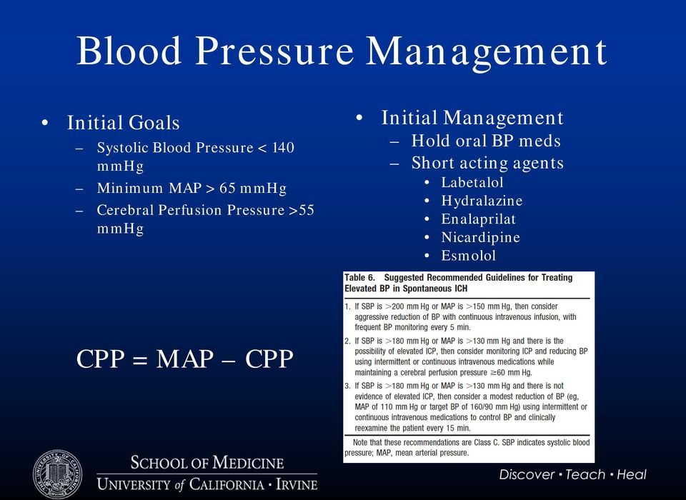 mmhg Initial Management Hold oral BP meds Short acting agents
