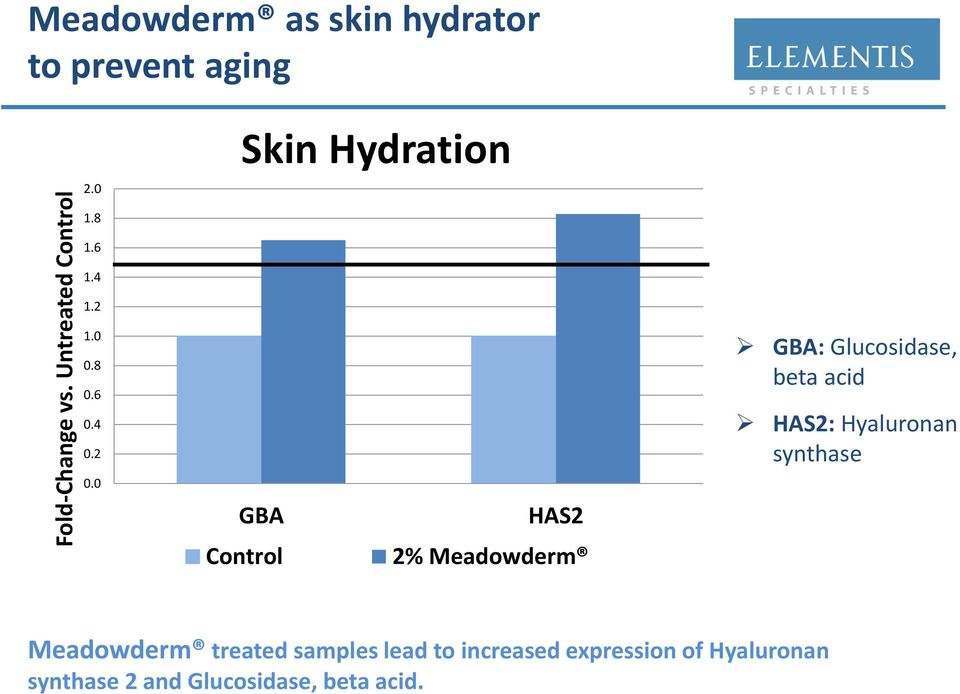 0 GBA Control HAS2 2% Meadowderm GBA: Glucosidase, beta acid HAS2: Hyaluronan