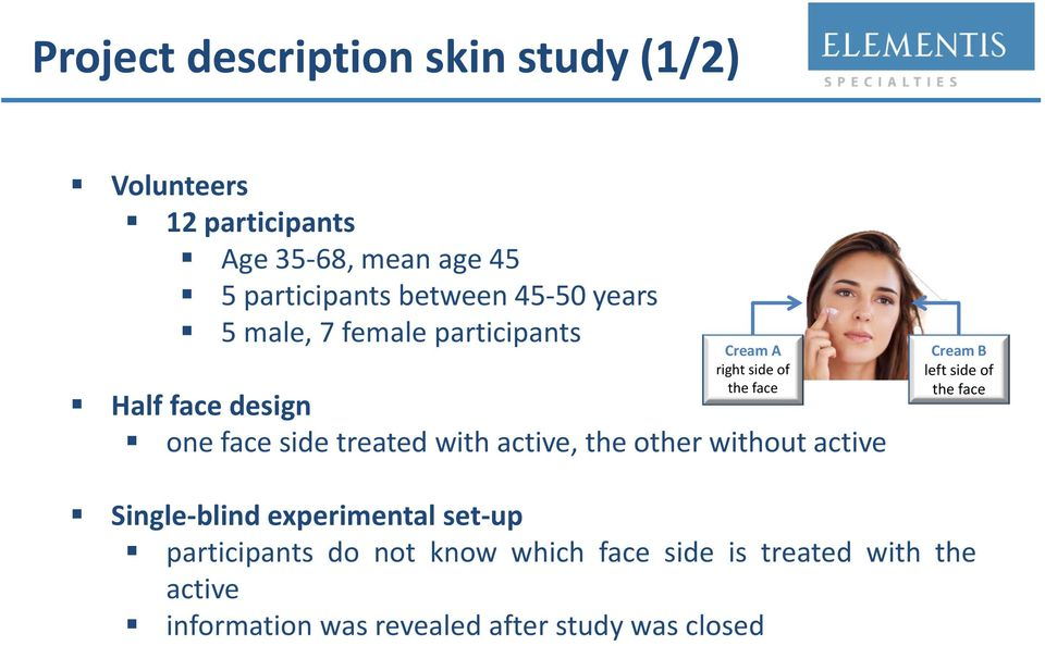 treated with active, the other without active Cream B left side of the face Single-blind experimental set-up