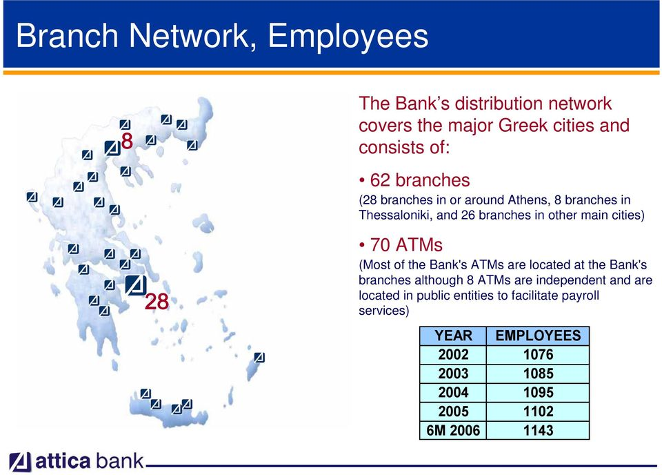 70 ATMs (Most of the Bank's ATMs are located at the Bank's branches although 8 ATMs are independent and are
