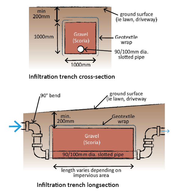 Your infiltration trench should be 800mm deep, and 450mm wide, as shown in Figure 2 below. To comply with the DTS table you must have 200mm of soil cover over your trench.