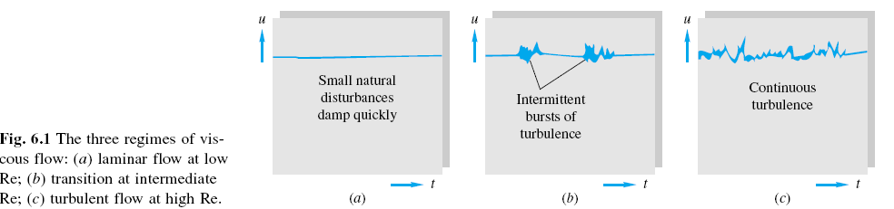 Consider a case where luid runs rom a tank into a pipe whose entrance section is ully rounded. At the entrance, the elocity distribution is roughly uniorm while the pressure head is lower by V /g.