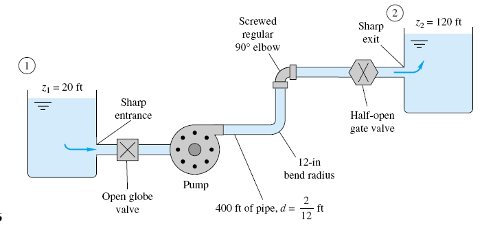 h and h3 are the losses o head between section and either o the respectie sections. Example Water, ρ=000 kg/m 3 and =.0 0-6, is pumped between two reseroirs at 0.0508 m 3 /sthrough m o 5.