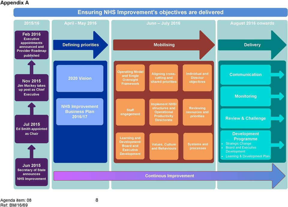 Director objectives Communication Monitoring Jul 2015 Ed Smith appointed as Chair NHS Improvement Business Plan 2016/17 Staff engagement Learning and / Board and Implement NHSI structures and