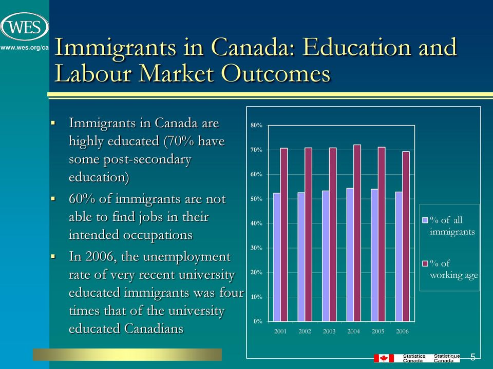 occupations 50% 40% % of all immigrants In 2006, the unemployment rate of very recent university educated