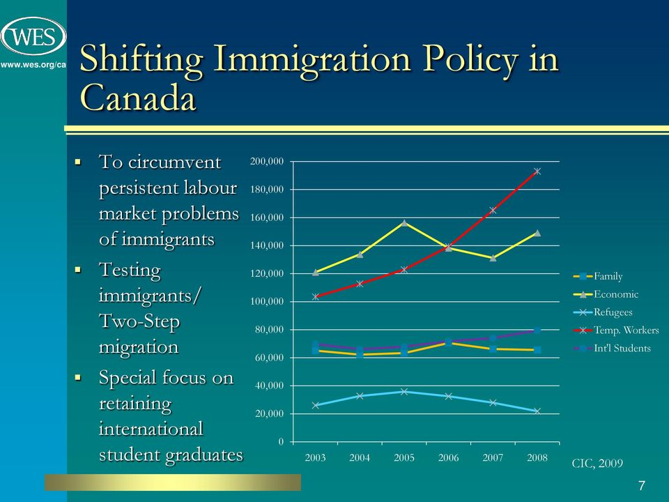 80,000 migration 60,000 Special focus on 40,000 retaining 20,000 international 0 student