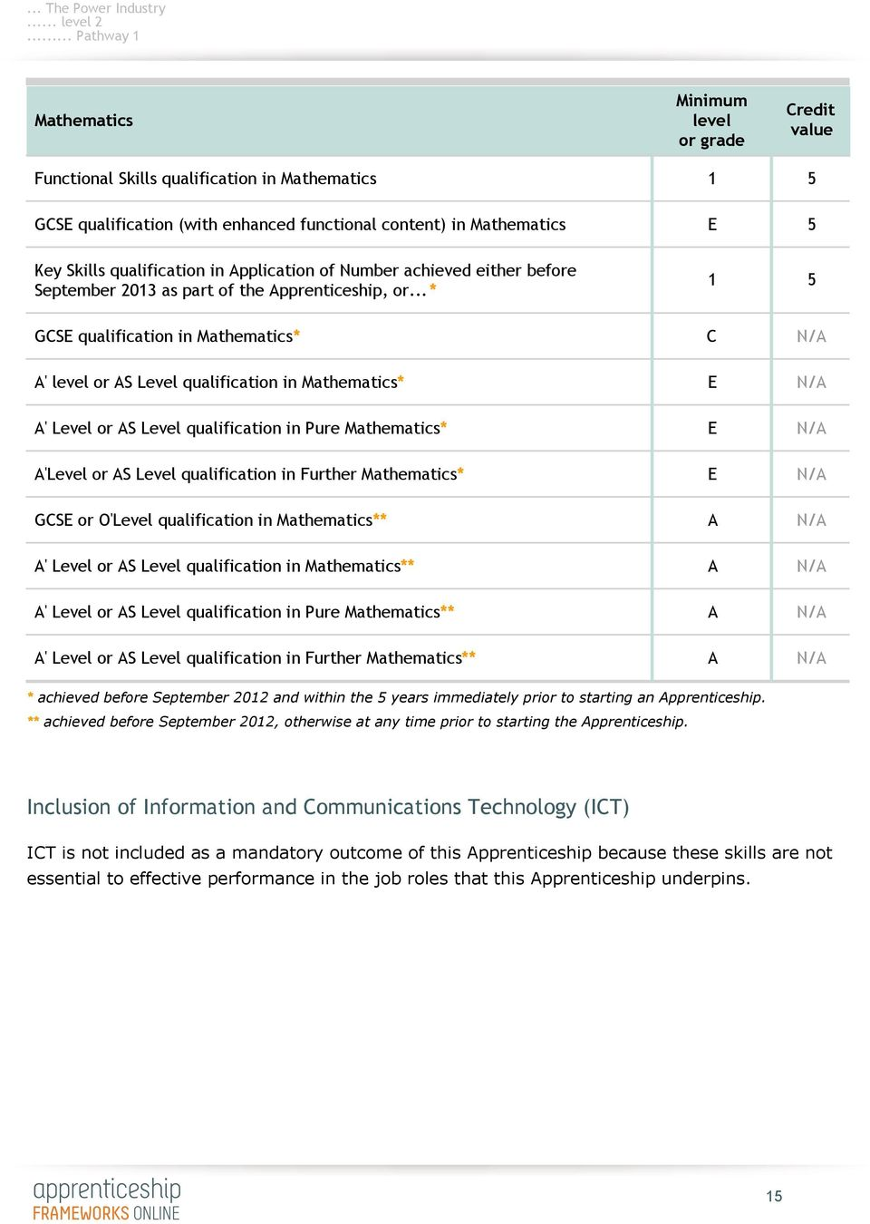 Application of Number achieved either before September 2013 as part of the Apprenticeship, or.