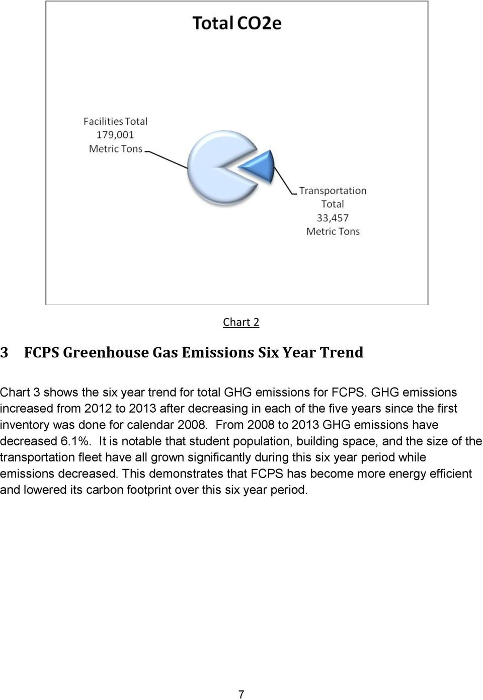 From 2008 to 2013 GHG emissions have decreased 6.1%.
