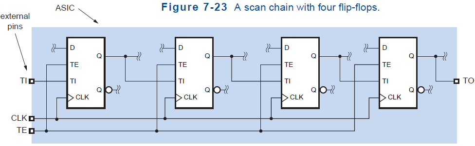 Scan Flip Flop Extra inputs are used to connect all of an ASIC s flip flops in a scan chain for testing purposes.