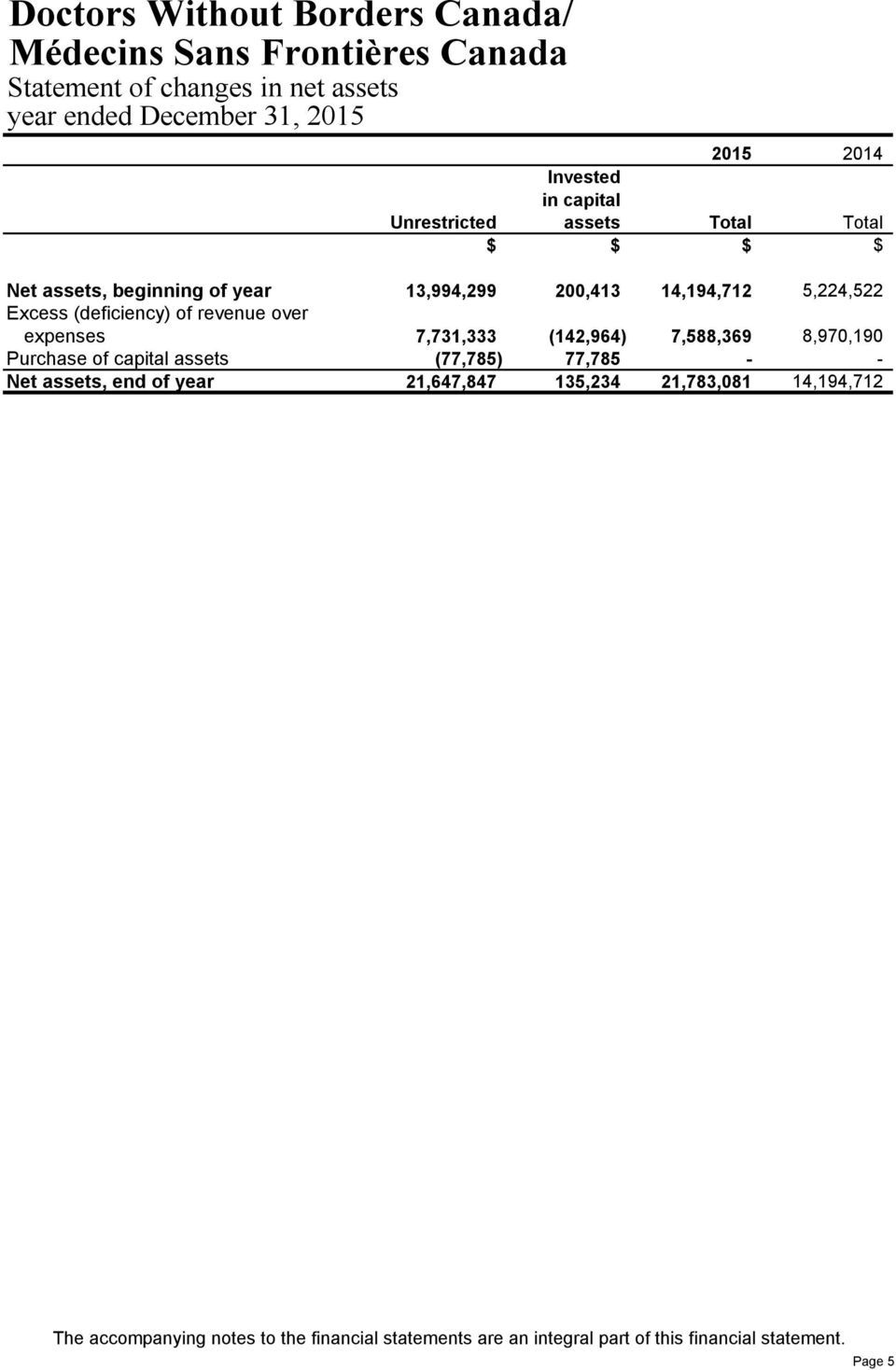 (142,964) 7,588,369 8,970,190 Purchase of capital assets (77,785) 77,785 - - Net assets, end of year 21,647,847