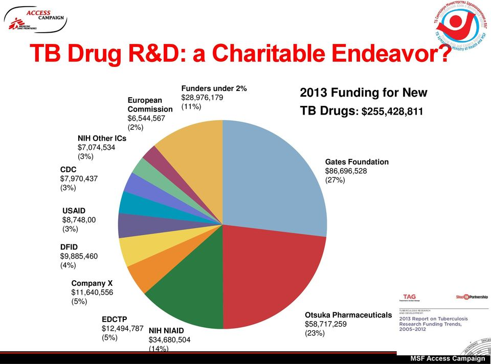 under 2% $28,976,179 (11%) 2013 Funding for New TB Drugs: $255,428,811 Gates Foundation